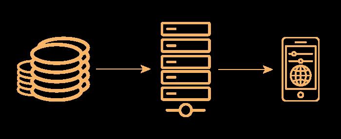 Database Server Mobile
